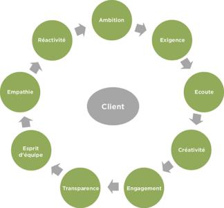 consulting et conseils 3